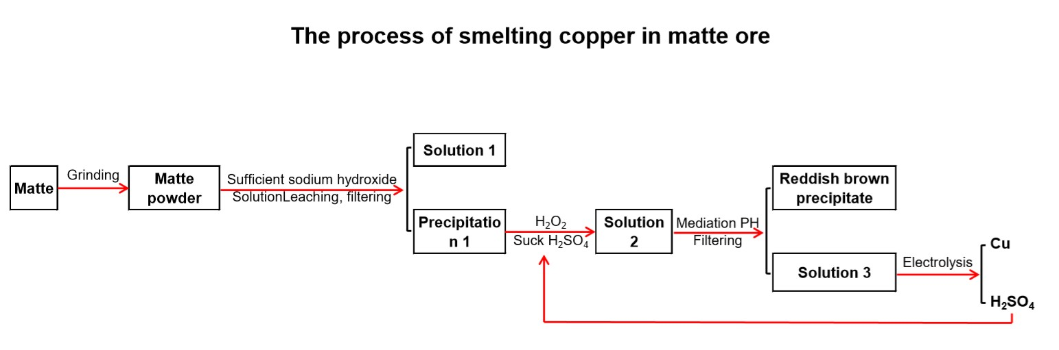 The process of smelting copper in matte ore.JPG